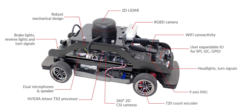 QCar-Features
